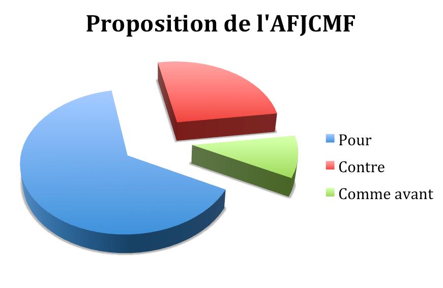 Remplacement AFJCMF